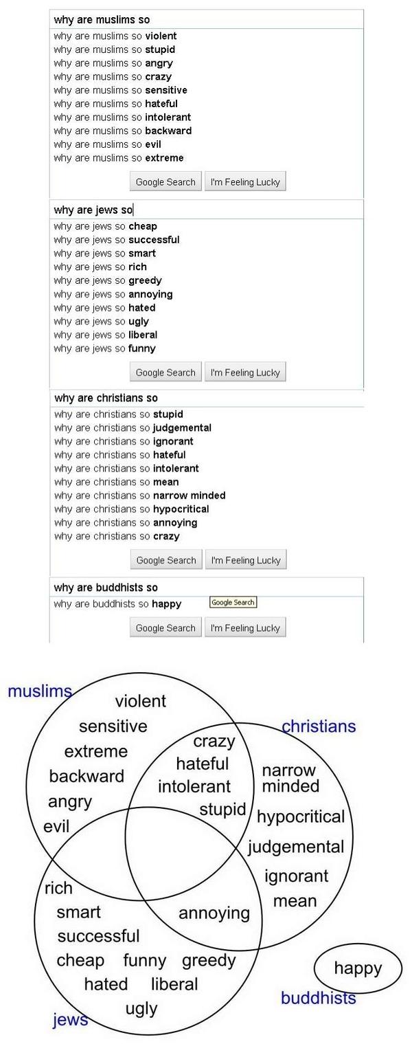 Religious-stereotypes-venn-diagram-according-to-g-30262-1287665581-1